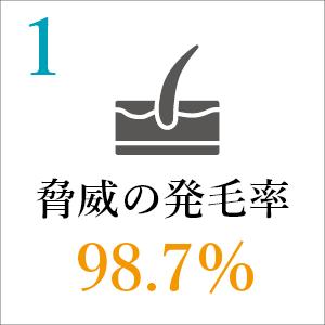 発毛率98.7%